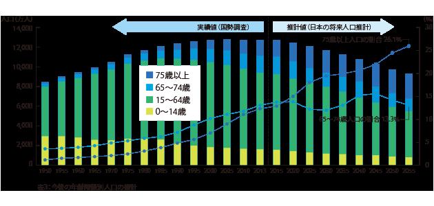 日本の総人口に占める、高齢者の割合は増加していく。